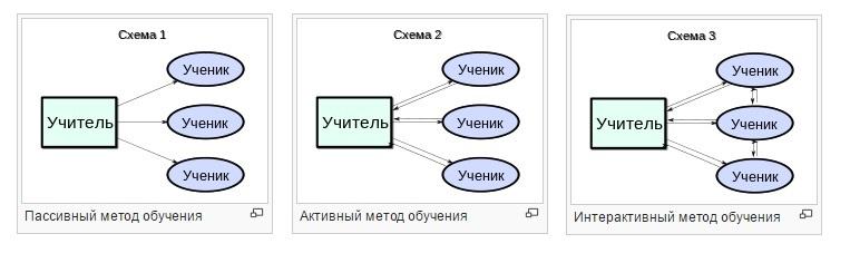 Интерактивный курс по ардуино на базе простого стартового набора - 1