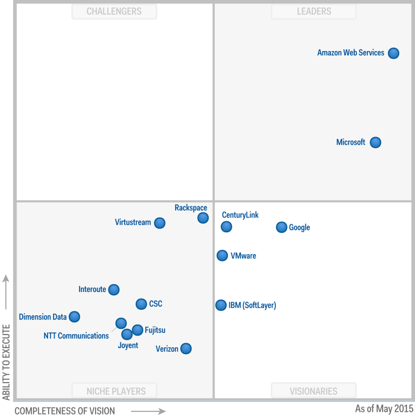 Gartner's cloud solutions chart