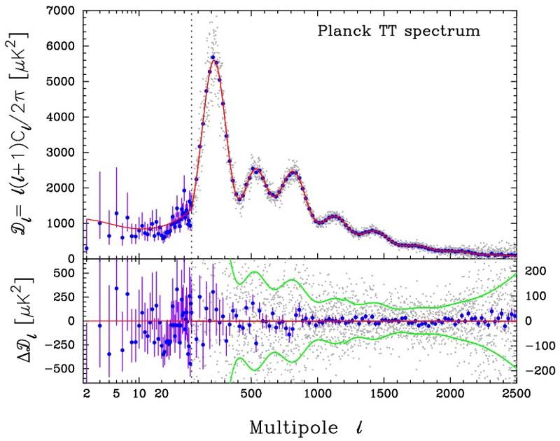 Спросите Итана №88: где находится космическое микроволновое фоновое излучение? - 9