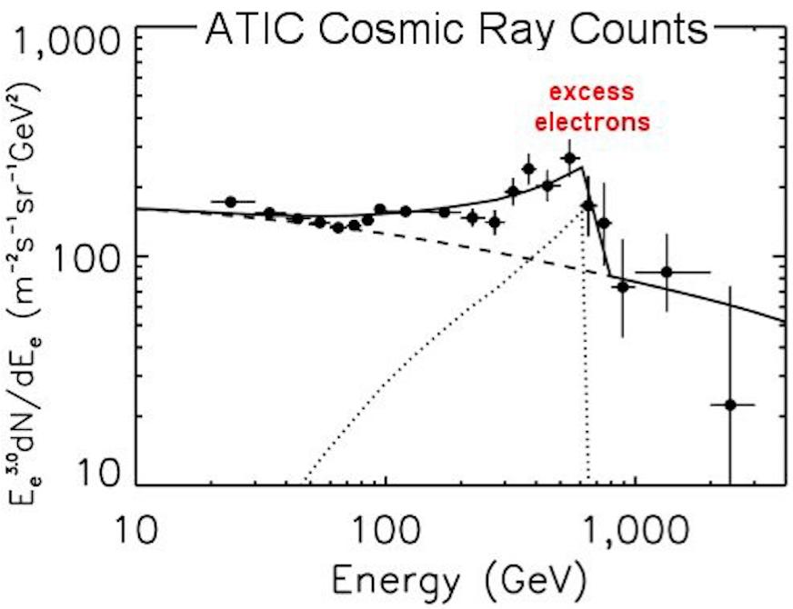 Величайшая нерешённая задача современной физики: почему гравитация такая слабая? - 10