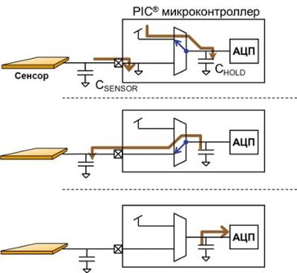 50 оттенков ПНЯ* АЦП и АЦП с вычислителем микроконтроллеров Microchip - 2