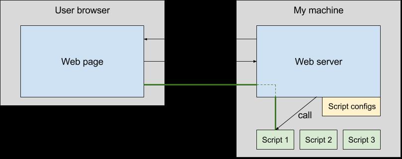 Script-server. WebUI для удалённого запуска ваших скриптов - 2