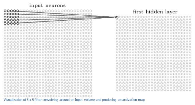 Что такое свёрточная нейронная сеть - 3