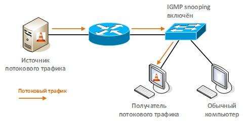 Оптимизация передачи multicast-трафика в локальной сети с помощью IGMP snooping - 28