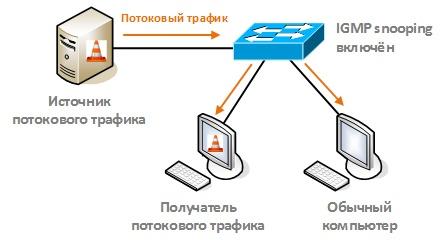 Оптимизация передачи multicast-трафика в локальной сети с помощью IGMP snooping - 31