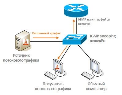 Оптимизация передачи multicast-трафика в локальной сети с помощью IGMP snooping - 33