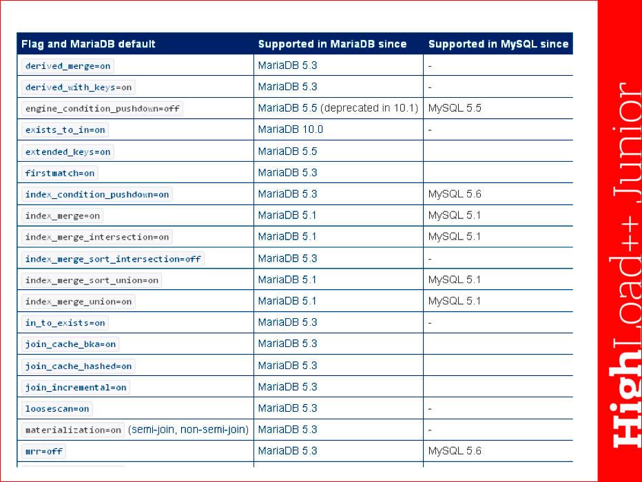 Основы индексирования и возможности EXPLAIN в MySQL - 11
