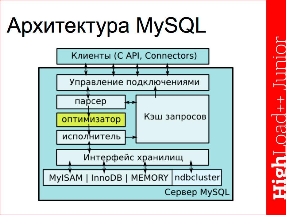 Основы индексирования и возможности EXPLAIN в MySQL - 1