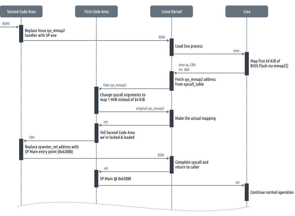Общая схема процесса проникновения в lina
