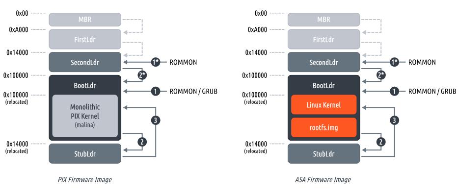 Общая структура загрузочных образов ASA и PIX