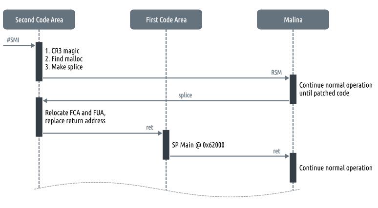 Общая схема процесса проникновения в malina
