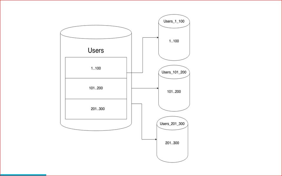 Масштабирование базы данных через шардирование и партиционирование - 3