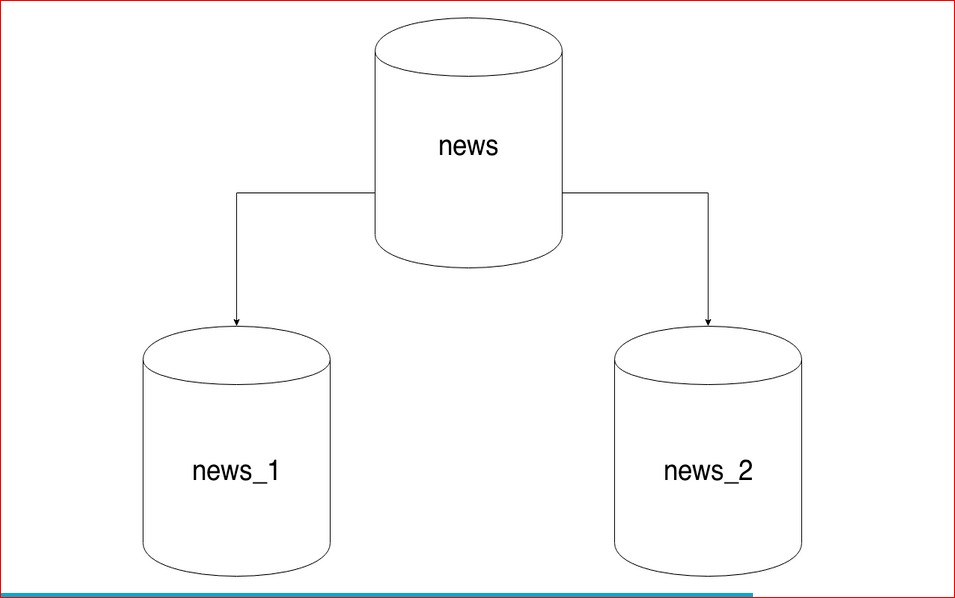 Масштабирование базы данных через шардирование и партиционирование - 32