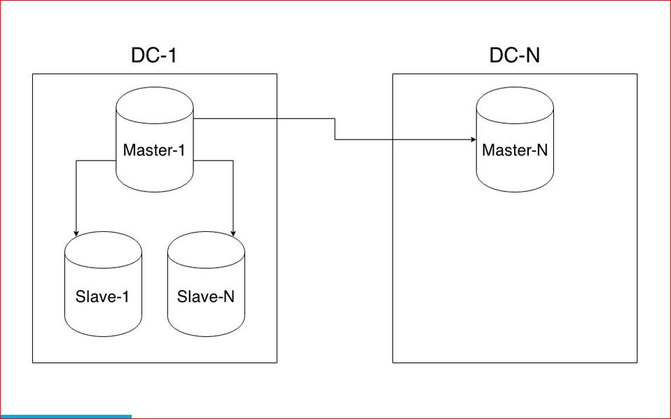 Масштабирование базы данных через шардирование и партиционирование - 4