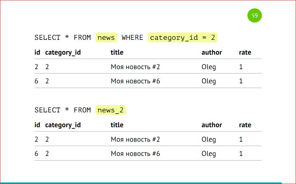Масштабирование базы данных через шардирование и партиционирование - 42