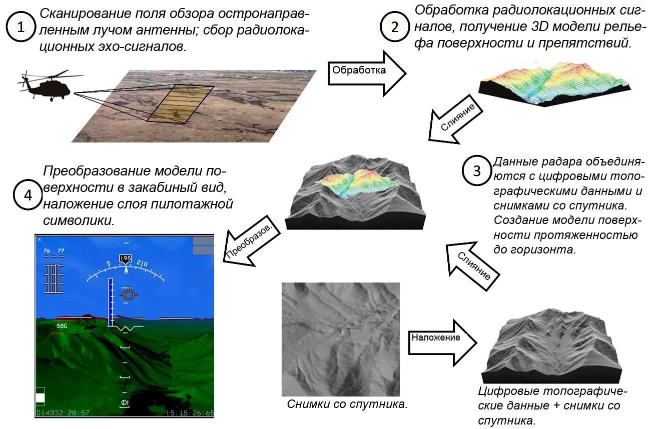 Сажаем вертолет вслепую: обзор технологий синтетического зрения - 8