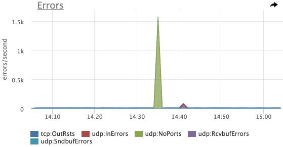 Мониторинг сетевого стэка linux - 11