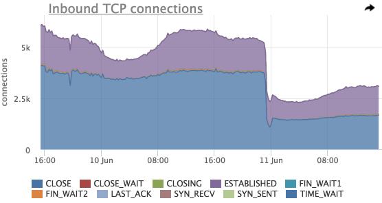 Мониторинг сетевого стэка linux - 2
