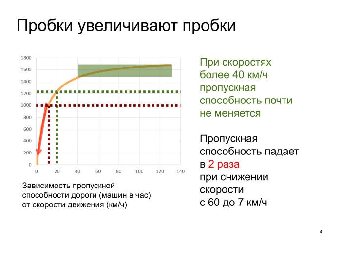 Выявление проблем дорожной сети с помощью Яндекс.Пробок. Лекция в Яндексе - 2