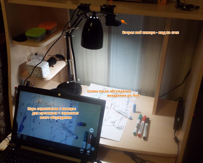 Специально настроенное рабочее место для интернет-конференции с использованием рукописных диаграмм