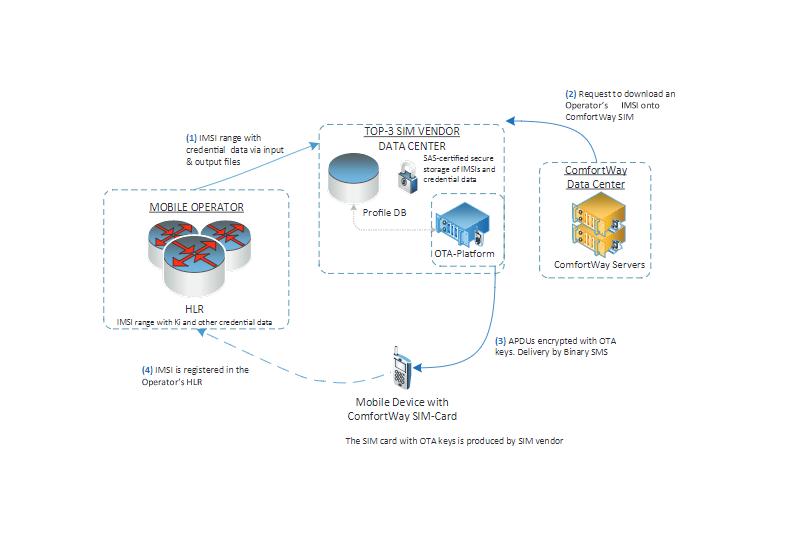 Remote SIM provisioning — органическая революция в мобильной связи - 2