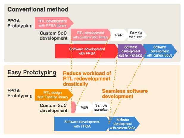 Решение под названием Easy Prototyping облегчает переход от прототипа FPGA к реализации