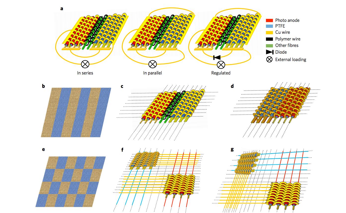 Гибридная ткань преобразует в электричество солнечный свет и механическую энергию - 3