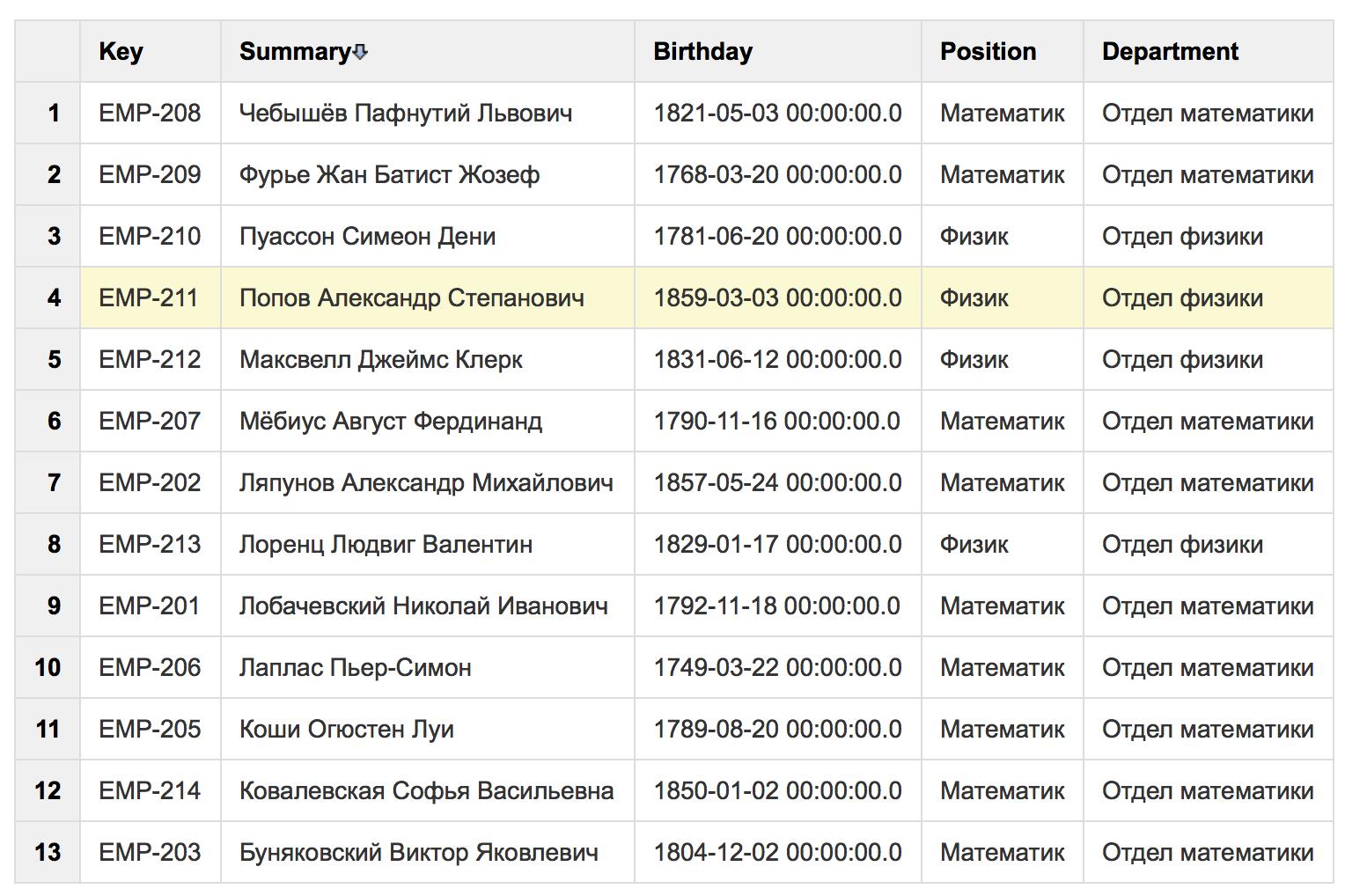 Как отобразить динамическую выгрузку из БД на страницах Atlassian Confluence? - 13