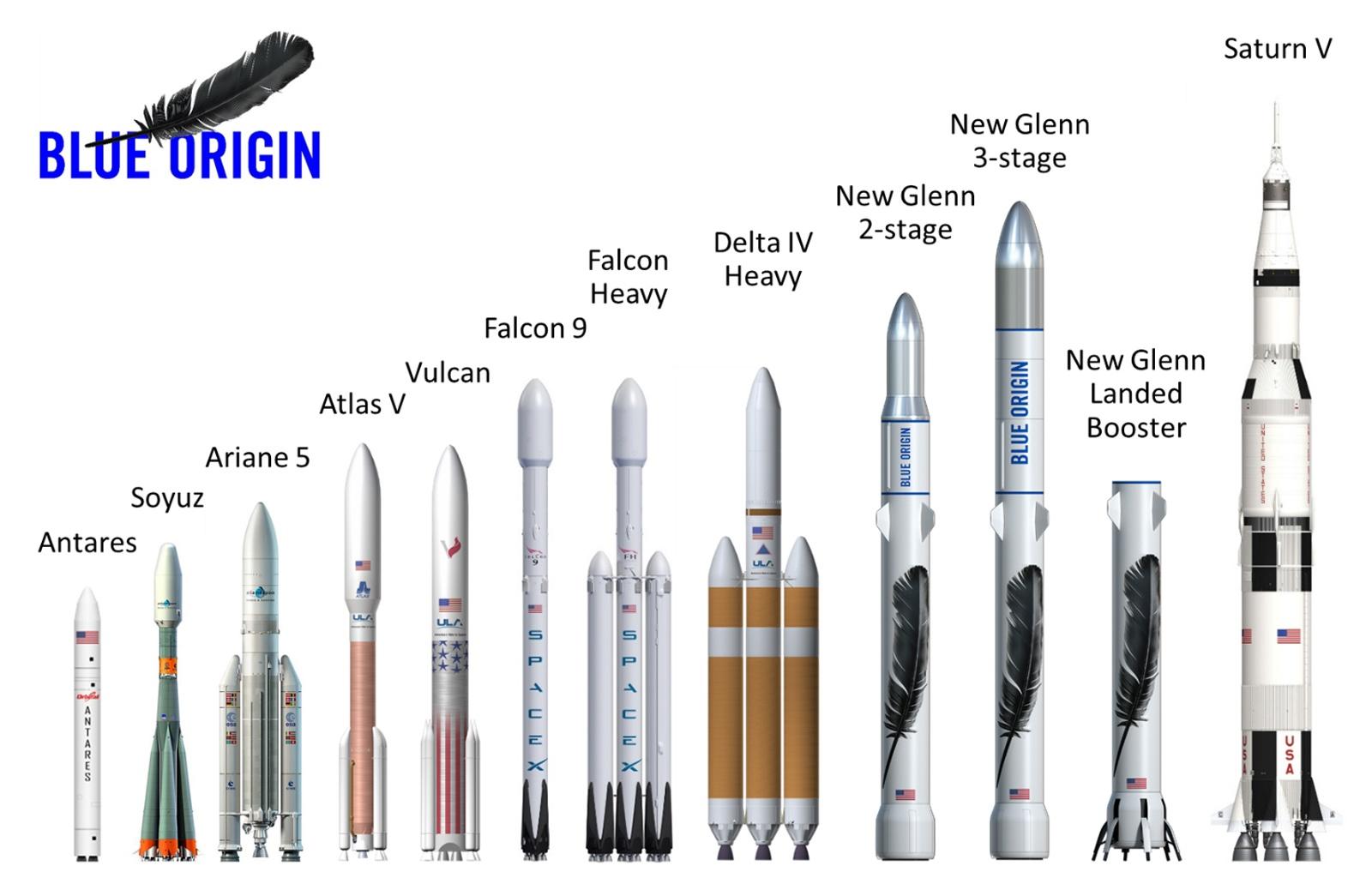 Компания Blue Origin представила свою повторно используемую пилотируемую ракету New Glenn - 1