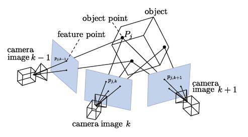 Обзор методов и технологий отслеживания положения для виртуальной реальности - 5