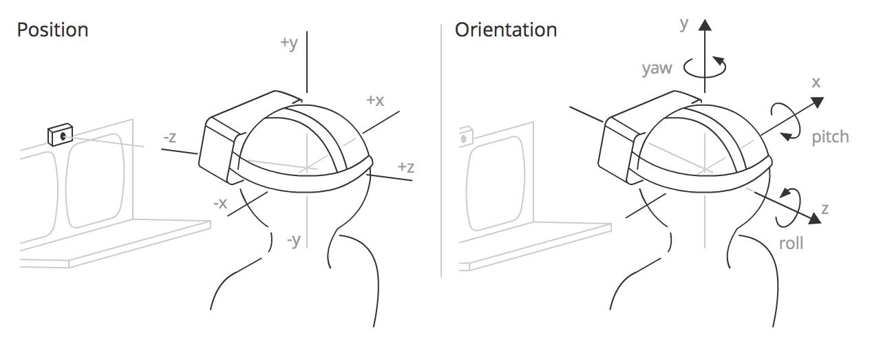 Обзор методов и технологий отслеживания положения для виртуальной реальности - 1
