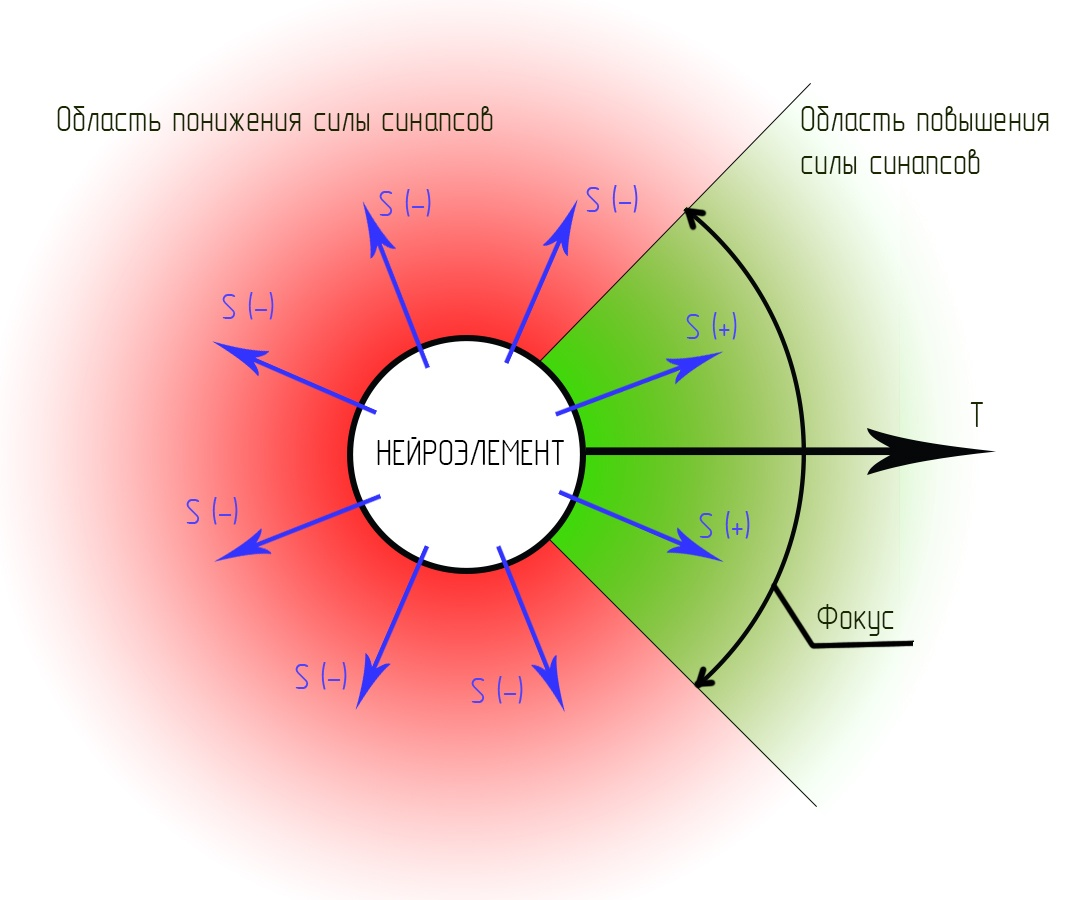 Симулятор нервной системы. Часть 3. Ассоциативный нейроэлемент - 11