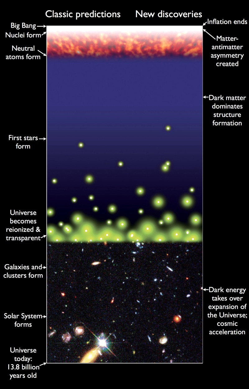 Спросите Итана №89: Тёмные века Вселенной - 10