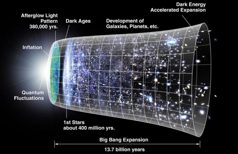 Спросите Итана №89: Тёмные века Вселенной - 7