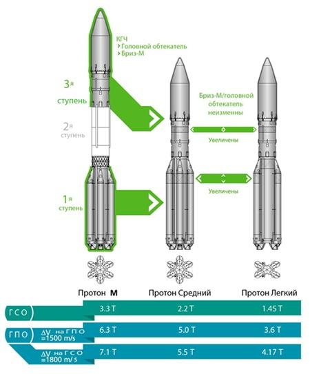 ГКНПЦ им. Хруничева анонсировал создание «Средней» и «Легкой» версий «Протон-М» - 3