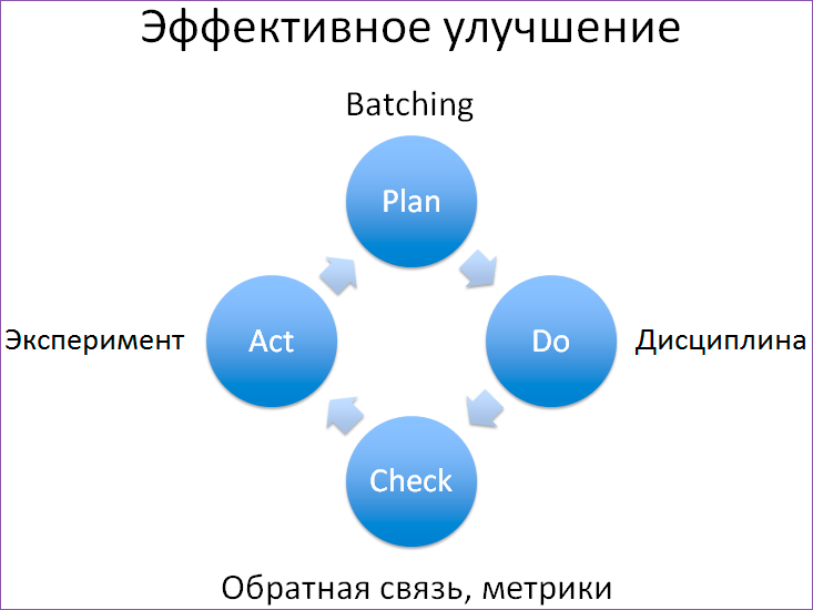 Как понять, что Agile работает - 18