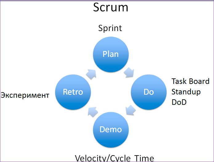 Как понять, что Agile работает - 20