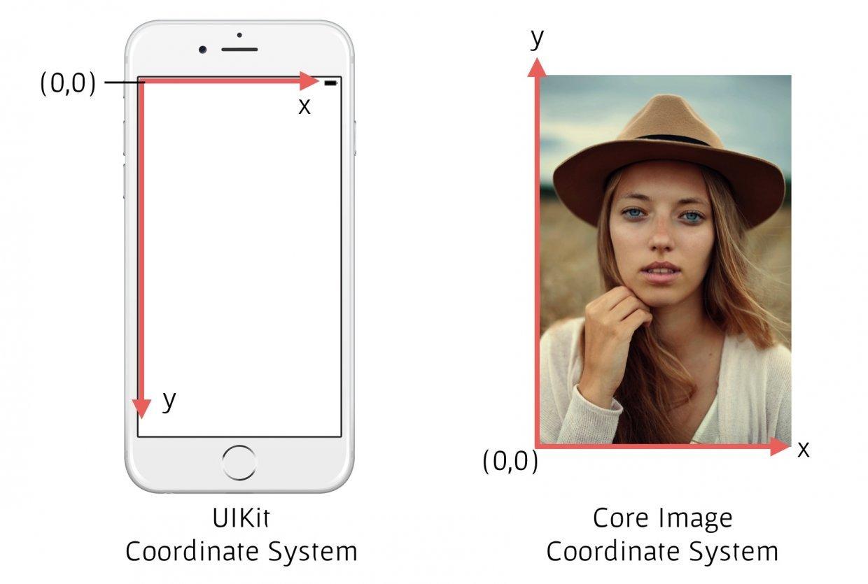 Обнаружение лиц на iOS с помощью Core Image - 4