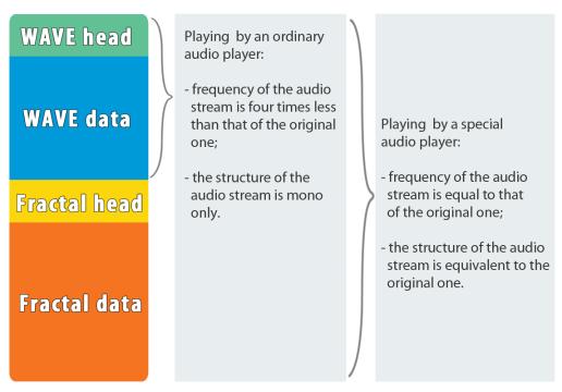 Применение нелинейной динамики и теории Хаоса к задаче разработки нового алгоритма сжатия аудио данных - 44