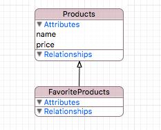 Работа NSFetchRequest и NSFetchedResultsController, а также зачем тут продуктовый рынок - 2