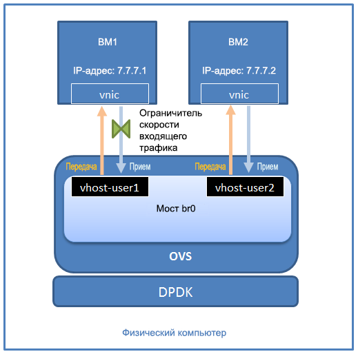 Настройка и использование ограничения скорости для Open vSwitch с DPDK - 2