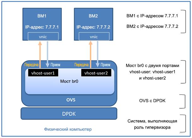 Настройка и использование ограничения скорости для Open vSwitch с DPDK - 3