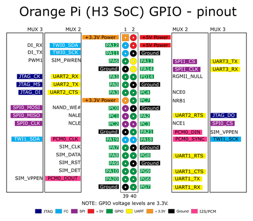 Исследование и доработка IP-видеосервера на базе Orange Pi PC - 2