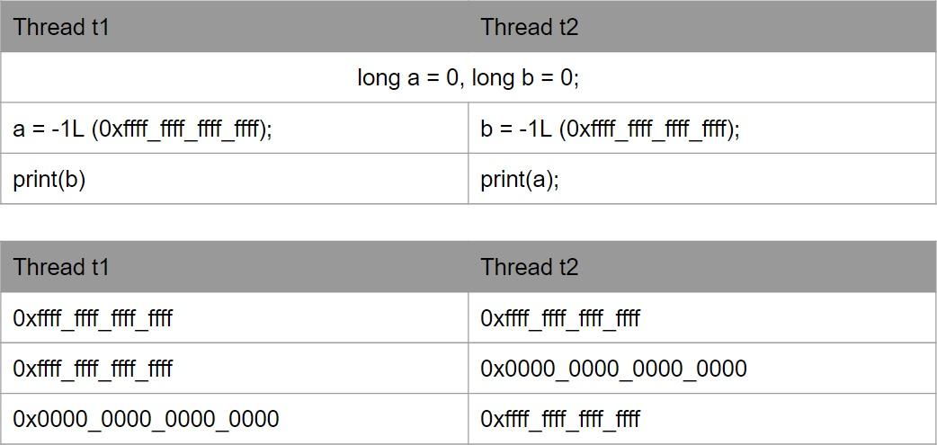 Кратко о Java MemoryModel для тех у кого мало времени, но захотелось разобраться - 2