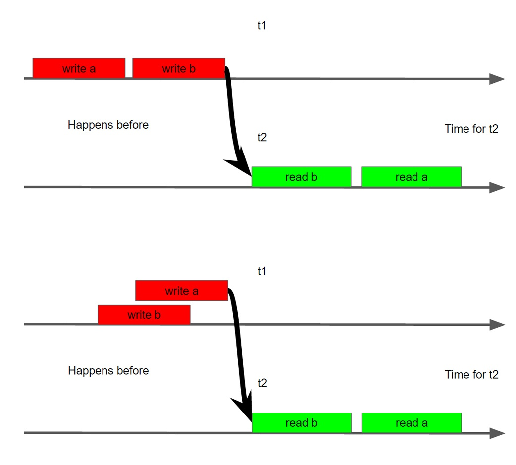 Кратко о Java MemoryModel для тех у кого мало времени, но захотелось разобраться - 7