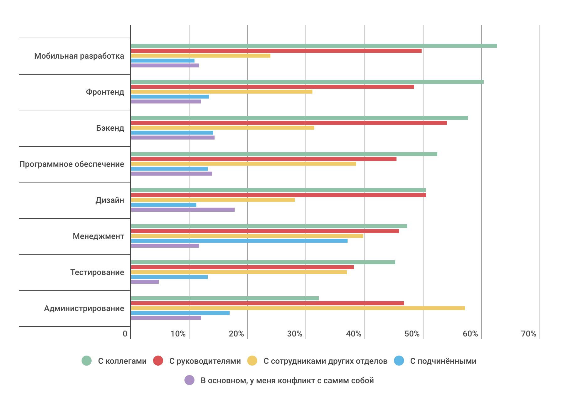 Насколько разработчики конфликтные — инфографика по результатам опроса на «Моем круге» - 10