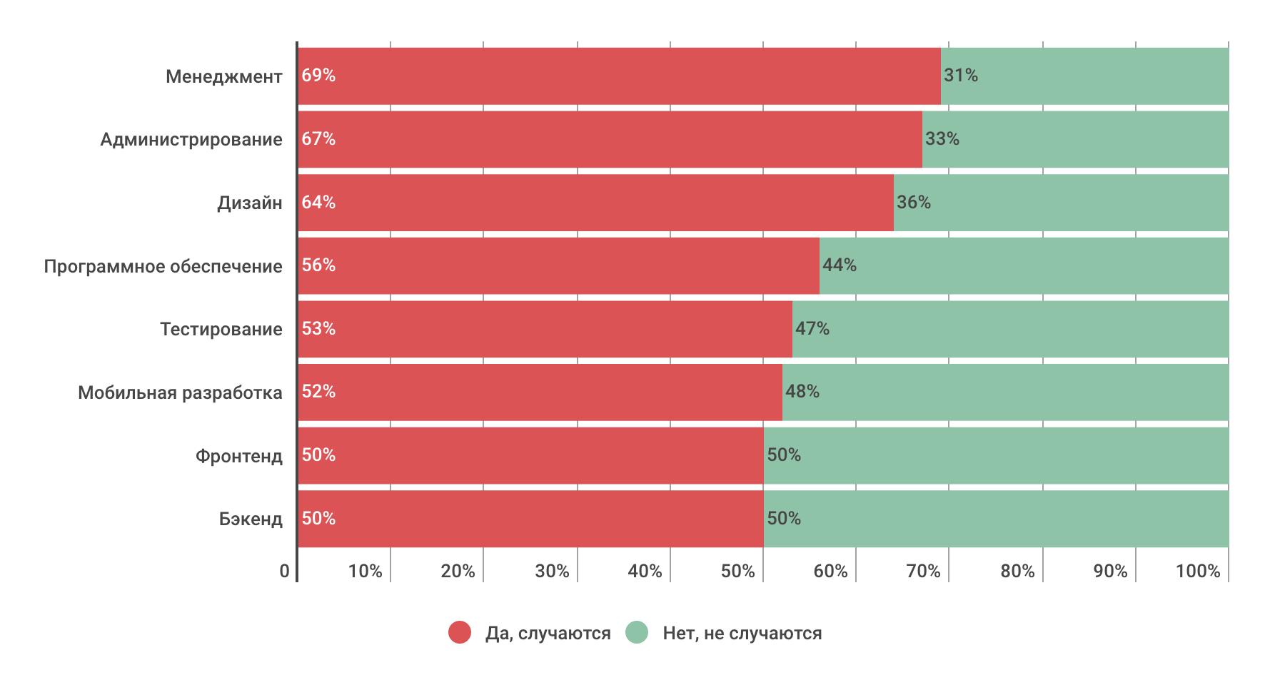 Насколько разработчики конфликтные — инфографика по результатам опроса на «Моем круге» - 3