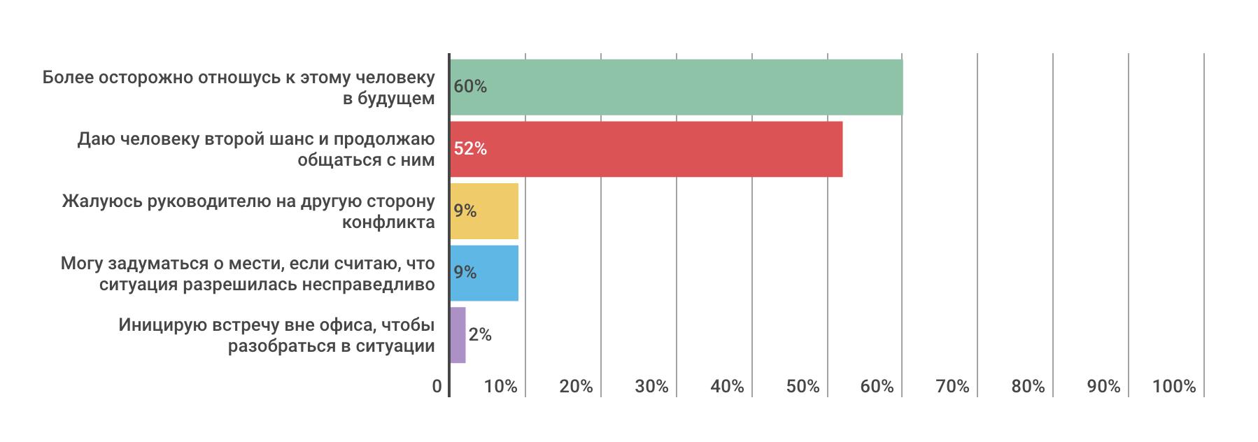 Насколько разработчики конфликтные — инфографика по результатам опроса на «Моем круге» - 7