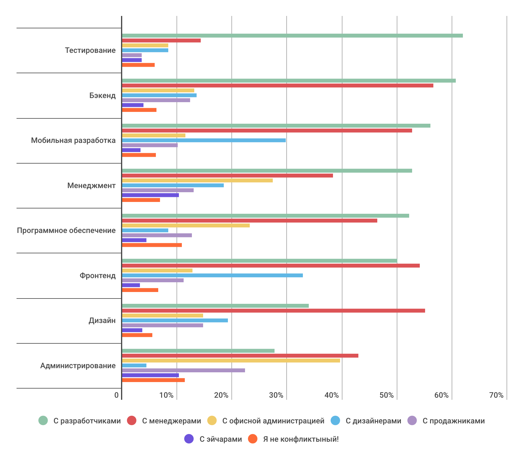Насколько разработчики конфликтные — инфографика по результатам опроса на «Моем круге» - 9