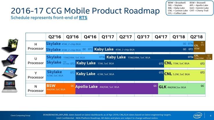 Новая дорожная карта Intel рассказывает о выходе процессоров до 2019 года - 1